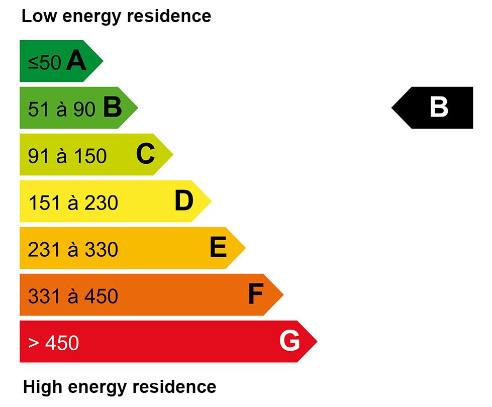 ECD energy : B