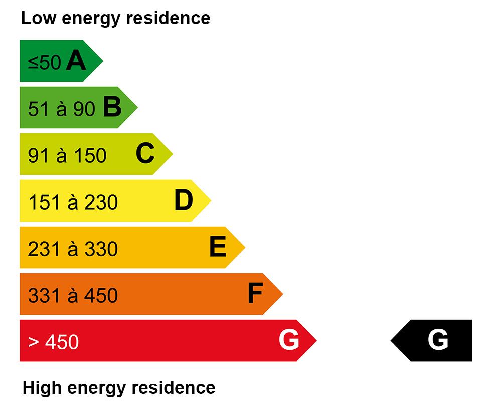 ECD energy : G