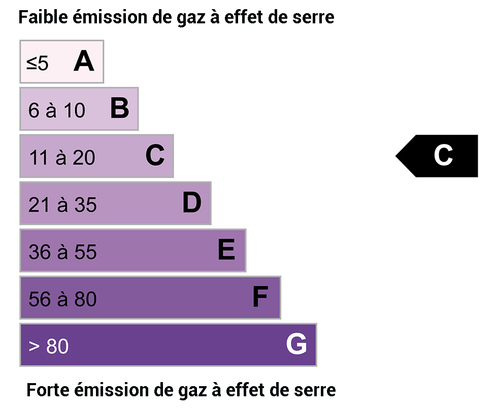 DPE GES : C